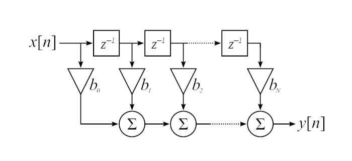 xmc1实验之二十五: 使用matlab/octave来辅助设计fir滤波器